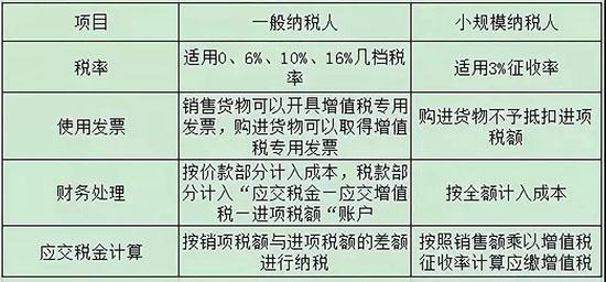 小规模一般纳税人区别.jpg